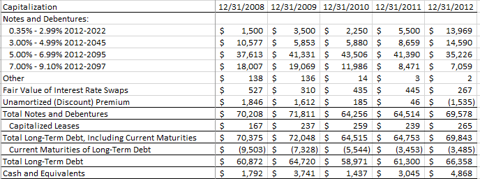 AT&T Capitalization 12/31/12