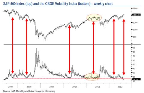 Vix-index compared to the S & P 500 index