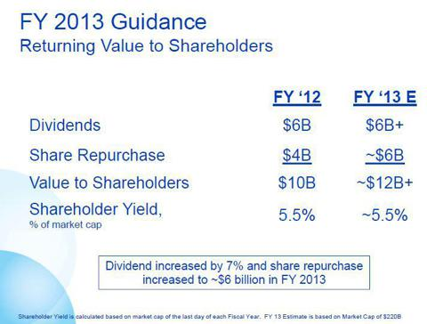 PG shareholder returns