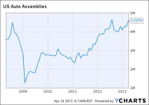 US Auto Assemblies Chart