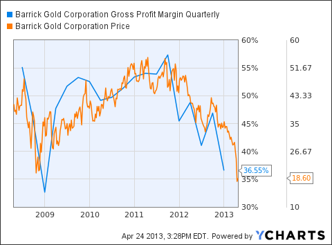 ABX Gross Profit Margin Quarterly Chart