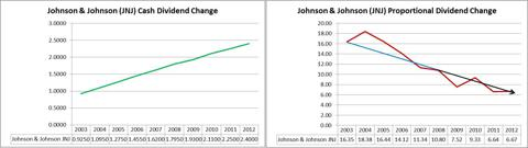 Johnson & Johnson Comparison