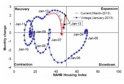 Source: Goldman Sachs via Zerohedge