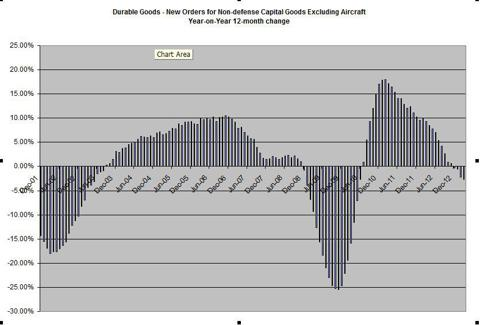 Dur Goods - Rolling 12-month y/y change