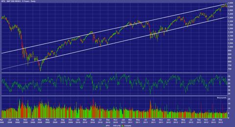 S&P 500 trailing 5 years