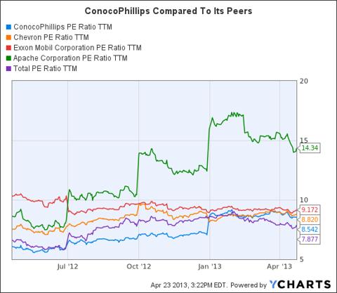 COP PE Ratio TTM Chart