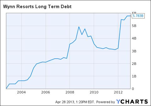 WYNN Long Term Debt Chart