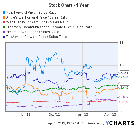 YELP Forward Price / Sales Ratio Chart