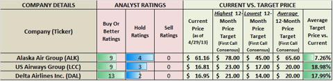 Analysts Ratings and Profit Potential