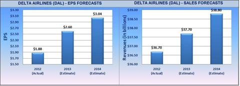 EPS and Revenue Forecasts For Delta Airlines