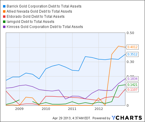 ABX Debt to Total Assets Chart