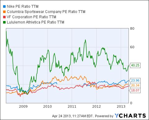 NKE PE Ratio TTM Chart