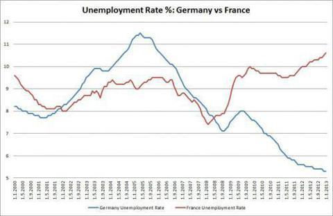 French vs German Unemployment
