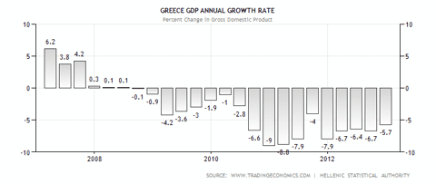 Greece GDP Performance