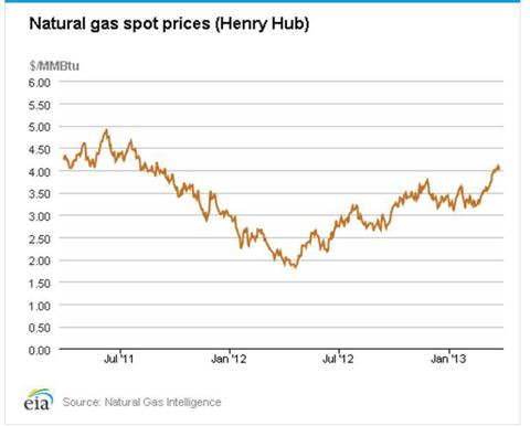 Natural Gas: What A Difference A Year Makes - Analysis, Outlook, Statistics, Catalysts