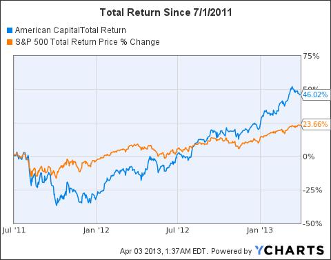 ACAS Total Return Price Chart