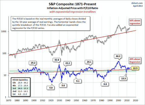 Дешев ли фондовый рынок США?