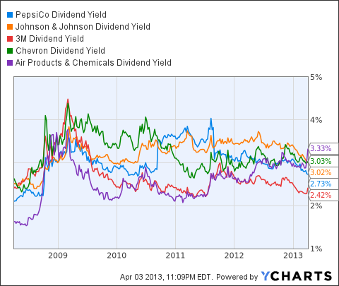 PEP Dividend Yield Chart