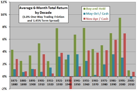 6 month seasonal trading returns