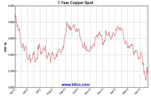 copper spot price