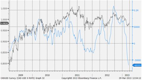 Chart 3 - Canadian-US dollar exchange rate (left-axis) and CFTC large non-commercial net position (right-axis)