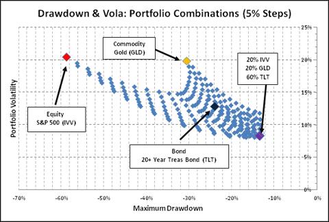 Drawdown & Volatility