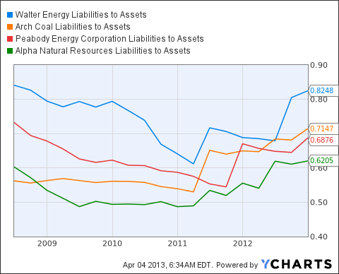 WLT Liabilities to Assets Chart
