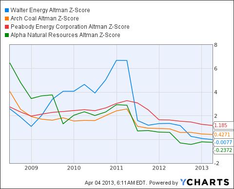 WLT Altman Z-Score Chart
