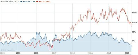 Chart comparing Alamos Gold to Barrick. Image courtesy of Yahoo Finance.