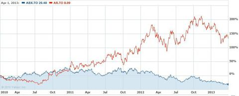 Chart comparing Argonaut Gold to Barrick. Image courtesy of Yahoo Finance.