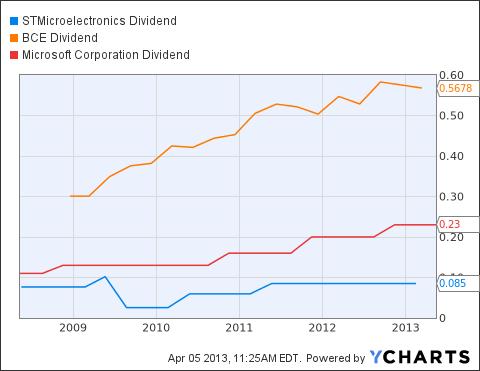 STM Dividend Chart