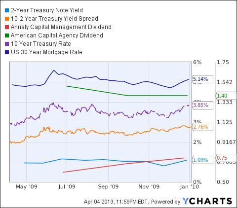 2-Year Treasury Note Yield Chart