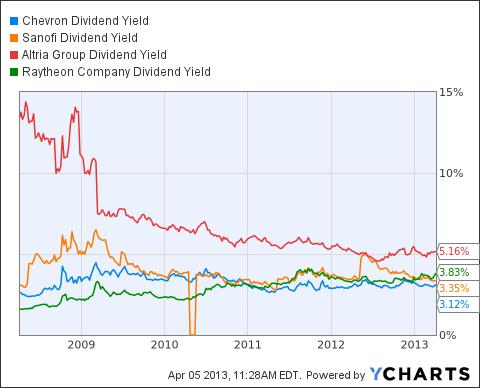 CVX Dividend Yield Chart