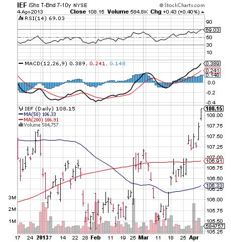 bond market, ief, nysearca:ief