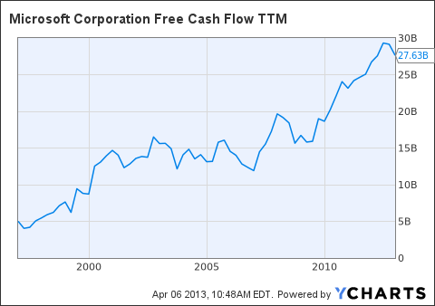 MSFT Free Cash Flow TTM Chart