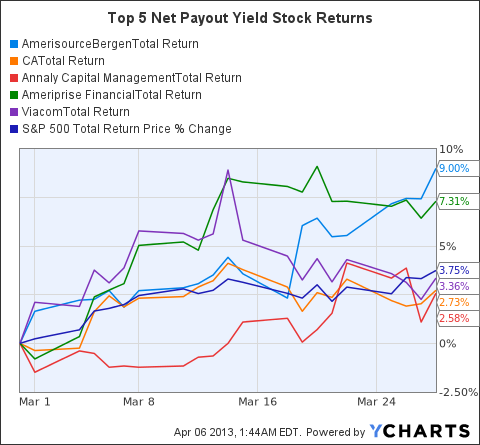 ABC Total Return Price Chart