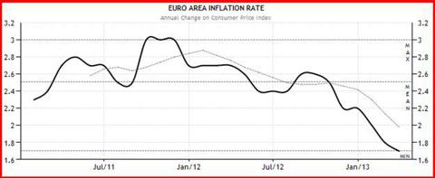 Inflation remains tame and below target