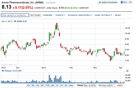 ARNA trading near 5-month low pending CHMP DEA