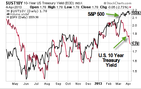 spx, u.s. treasury bonds, stock market, spy, iet