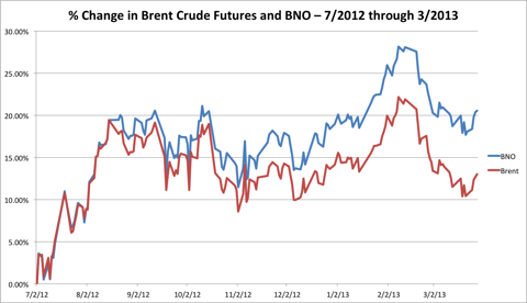 % Change in Brent Crude and BNO