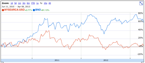 USO and BNO since 6/2010, screen shot from Google Finance
