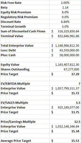 SWHC Base Case Valuation