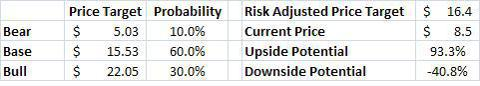 Summary Valuation