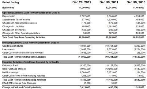 intel financial position analysis Financial statement analysis for intel add remove  intel's financial statement analysis the 2010 intel annual report can be found at the following web site: .