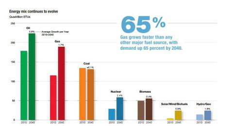 Gas grows faster than any other major fuel source, with demand up 65 percent by 2040.