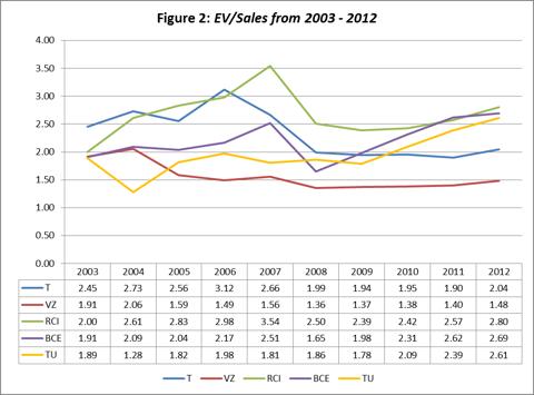 Figure 2: EV/Sales