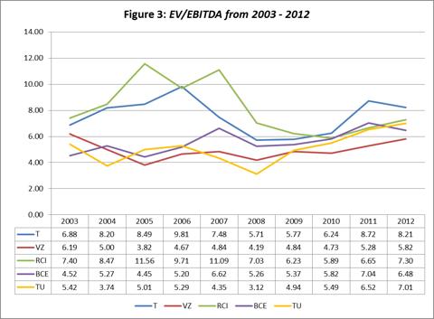 Figure 3: EV/EBITDA