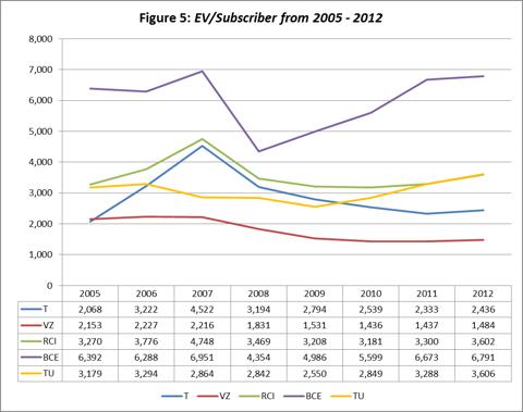 Figure 5: EV/Subscriber