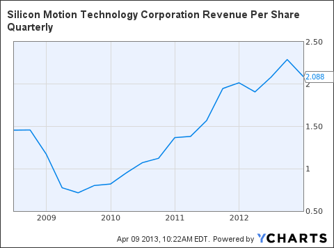 SIMO Revenue Per Share Quarterly Chart