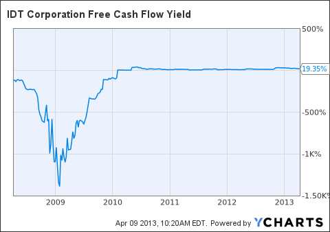 IDT Free Cash Flow Yield Chart